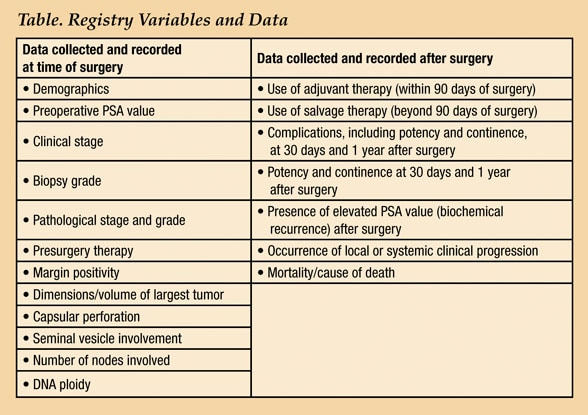 Table of registry variables and data