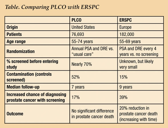 Table of PLCO, ERSPC comparisons