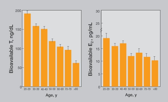 Image charting testosterone and estradiol as a function of age
