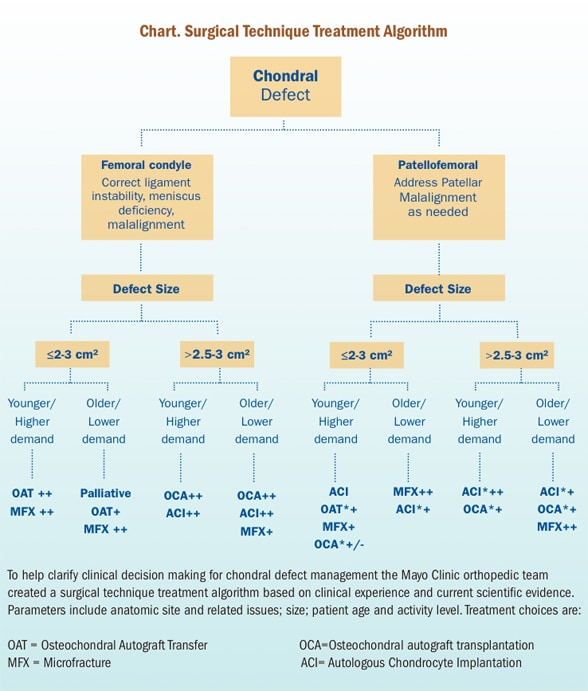 Surgical treatments for chondral defects