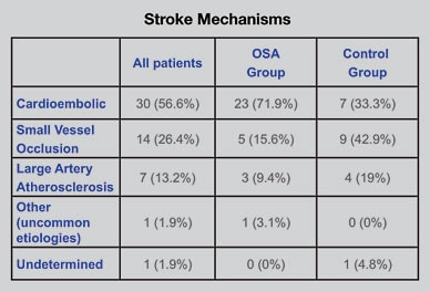 Chart showing stroke mechanisms for all patients, OSA group and control group