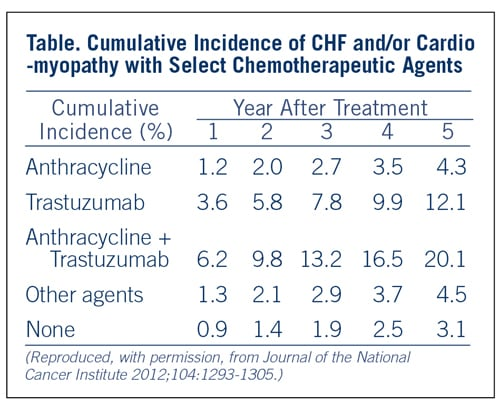 Chart comparing cumulative incidence of CHF and/or cardiomyopathy with select chemotherapeutic agents