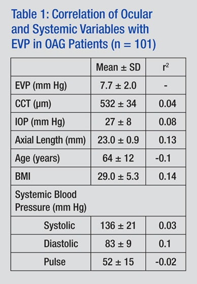 Table showing correlation of variables with EVP in patients with OAG