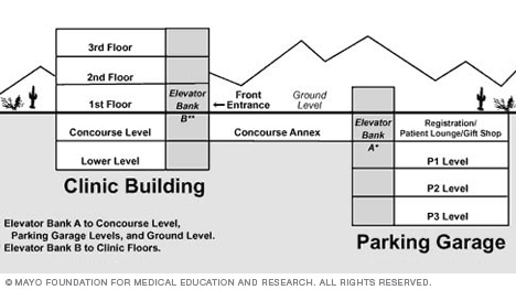 Mayo Clinic Building parking