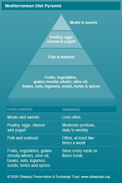 Mediterranean diet for heart health mayo clinic for Mayo clinic fish oil