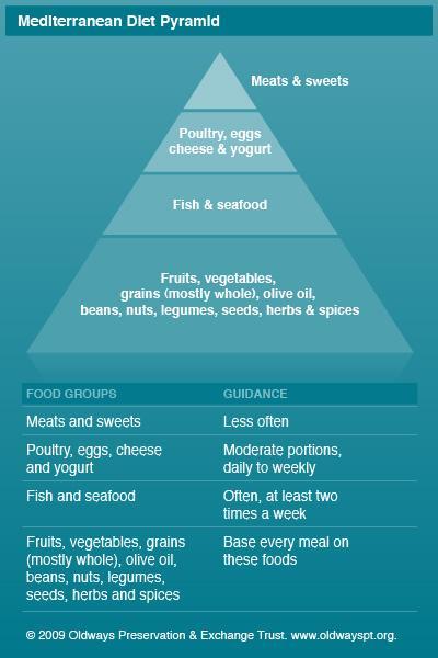 Mayo Clinic: Mediterranean Diet