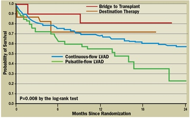 Graph of survival for patients after continuous-flow implantation as bridge to transplant and destination therapy