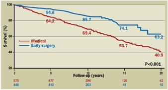 Graph of survival curves of individuals treated with early mitral valve repair versus those with medical management