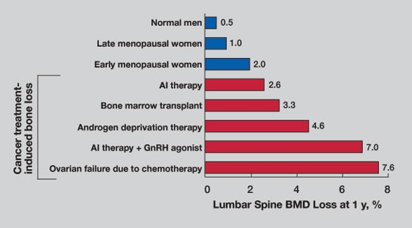 Bar graph of annualized lumbar bone mineral density losses associated with normal aging and different cancer therapies