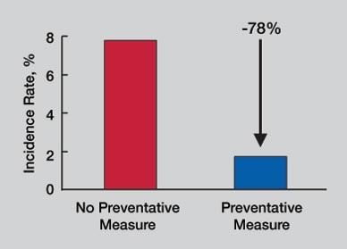 Bar graph of effect of preventive dental measures