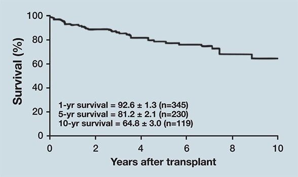 Chart showing outcome after isolated heart transplants