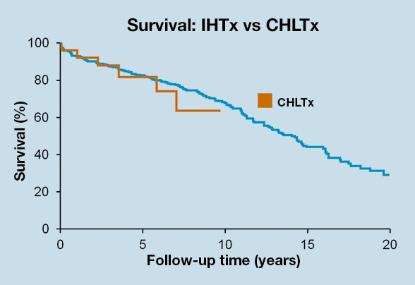 Chart showing survival for CHLTx and IHTx