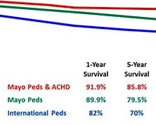 Graph of pediatric heart transplant outcomes