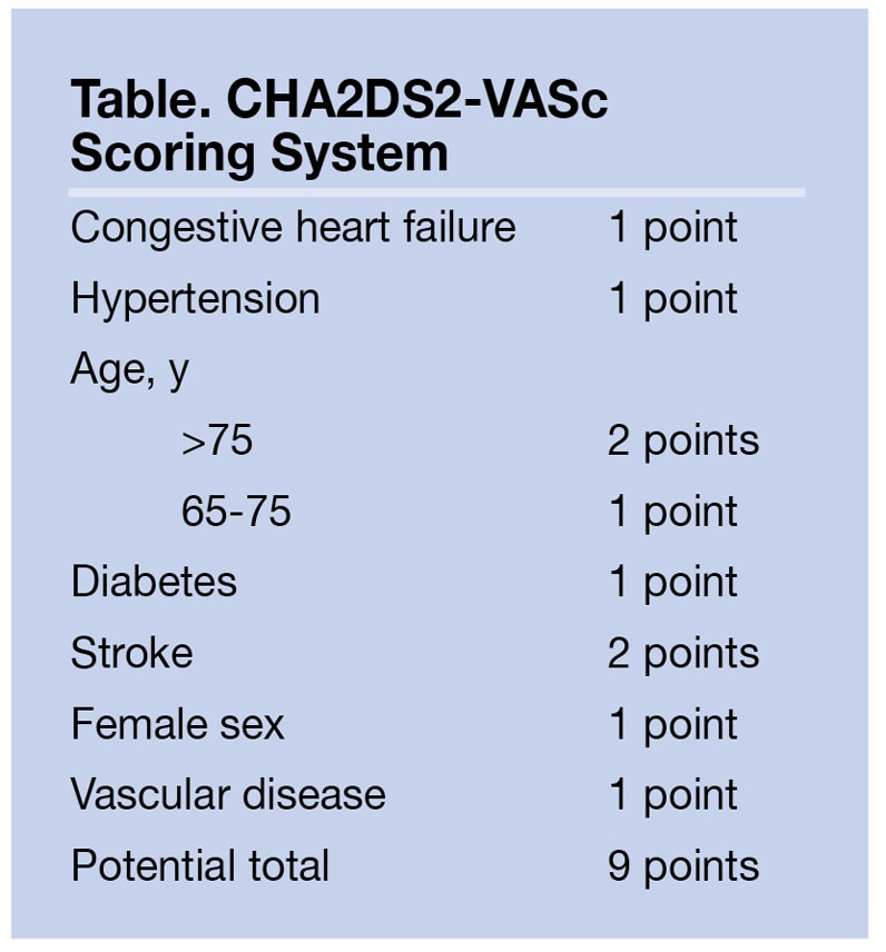 Table of CHA2DS2-VASc scoring system