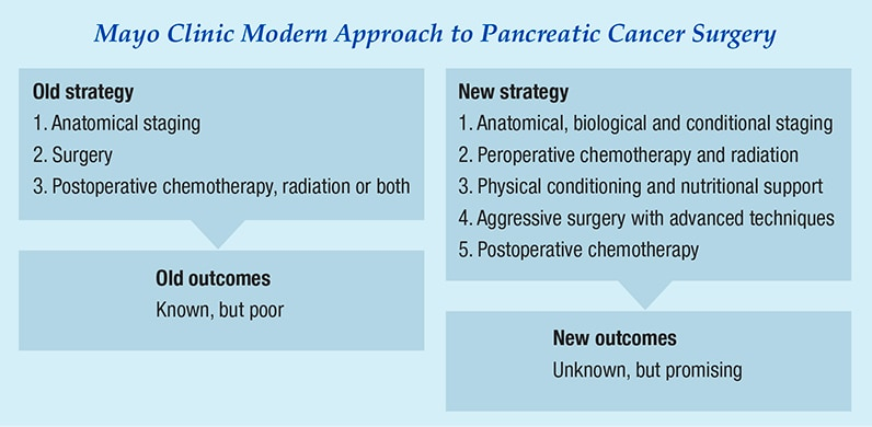 Flow diagram of modern approach to pancreatic surgery