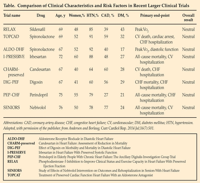 Chart comparing clinical characteristics and risk factors in recent larger clinical trials