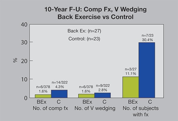 Graph of 10-year follow-up study statistics