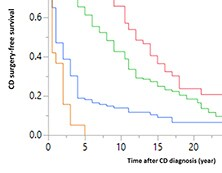 Comparison of surgery-free survival in CD patients with 1, 2 or 3 genetic risk profiles
